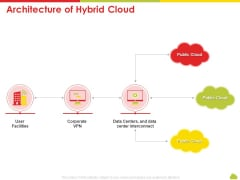 Mesh Computing Technology Hybrid Private Public Iaas Paas Saas Workplan Architecture Of Hybrid Cloud Microsoft PDF