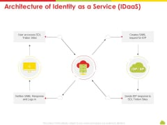 Mesh Computing Technology Hybrid Private Public Iaas Paas Saas Workplan Architecture Of Identity As A Service Idaas Elements PDF