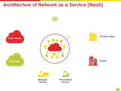 Mesh Computing Technology Hybrid Private Public Iaas Paas Saas Workplan Architecture Of Network As A Service Naas Pictures PDF