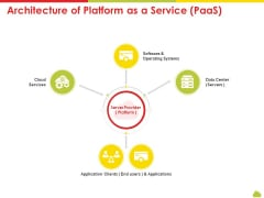 Mesh Computing Technology Hybrid Private Public Iaas Paas Saas Workplan Architecture Of Platform As A Service Paas Download PDF