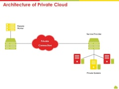 Mesh Computing Technology Hybrid Private Public Iaas Paas Saas Workplan Architecture Of Private Cloud Summary PDF