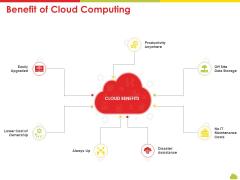 Mesh Computing Technology Hybrid Private Public Iaas Paas Saas Workplan Benefit Of Cloud Computing Infographics PDF
