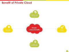 Mesh Computing Technology Hybrid Private Public Iaas Paas Saas Workplan Benefit Of Private Cloud Rules PDF
