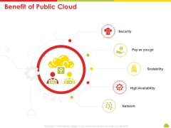 Mesh Computing Technology Hybrid Private Public Iaas Paas Saas Workplan Benefit Of Public Cloud Pictures PDF