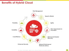 Mesh Computing Technology Hybrid Private Public Iaas Paas Saas Workplan Benefits Of Hybrid Cloud Sample PDF
