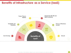 Mesh Computing Technology Hybrid Private Public Iaas Paas Saas Workplan Benefits Of Infrastructure As A Service Iaas Demonstration PDF