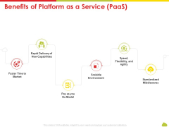 Mesh Computing Technology Hybrid Private Public Iaas Paas Saas Workplan Benefits Of Platform As A Service Paas Clipart PDF