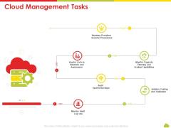 Mesh Computing Technology Hybrid Private Public Iaas Paas Saas Workplan Cloud Management Tasks Introduction PDF