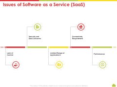 Mesh Computing Technology Hybrid Private Public Iaas Paas Saas Workplan Issues Of Software As A Service Saas Demonstration PDF