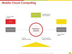 Mesh Computing Technology Hybrid Private Public Iaas Paas Saas Workplan Mobile Cloud Computing Mockup PDF
