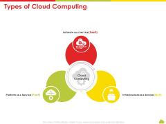 Mesh Computing Technology Hybrid Private Public Iaas Paas Saas Workplan Types Of Cloud Computing Themes PDF