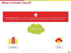 Mesh Computing Technology Hybrid Private Public Iaas Paas Saas Workplan What Is Private Cloud Slides PDF