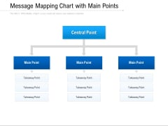 Message Mapping Chart With Main Points Ppt PowerPoint Presentation Icon Slides PDF