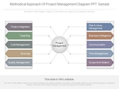 Methodical Approach Of Project Management Diagram Ppt Sample