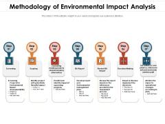 Methodology Of Environmental Impact Analysis Ppt PowerPoint Presentation Portfolio Slide Portrait PDF