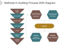 Methods In Auditing Process With Diagram Ppt PowerPoint Presentation Visual Aids