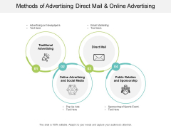 Methods Of Advertising Direct Mail And Online Advertising Ppt PowerPoint Presentation Slides Maker
