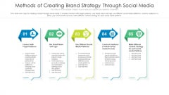 Methods Of Creating Brand Strategy Through Social Media Ppt Portfolio Layout PDF