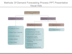 Methods Of Demand Forecasting Process Ppt Presentation Visual Aids