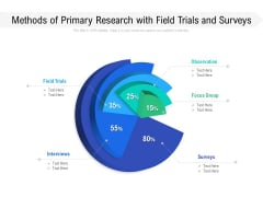 Methods Of Primary Research With Field Trials And Surveys Ppt PowerPoint Presentation Infographic Template Background PDF