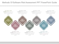 Methods Of Software Risk Assessment Ppt Powerpoint Guide