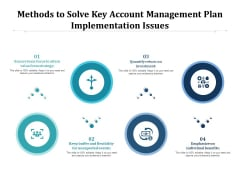 Methods To Solve Key Account Management Plan Implementation Issues Ppt PowerPoint Presentation Slides Styles PDF