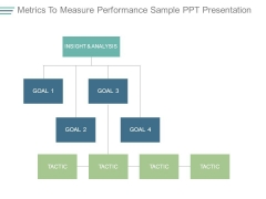 Metrics To Measure Performance Sample Ppt Presentation