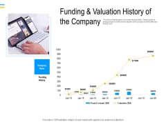 Mezzanine Debt Financing Pitch Deck Funding And Valuation History Of The Company Diagrams PDF