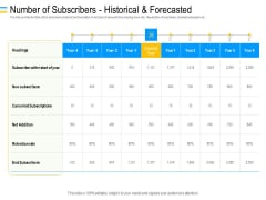Mezzanine Debt Financing Pitch Deck Number Of Subscribers Historical And Forecasted Icons PDF