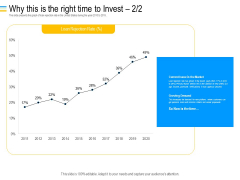 Mezzanine Debt Financing Pitch Deck Why This Is The Right Time To Invest Rate Ppt Infographic Template Show PDF