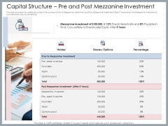 Mezzanine Venture Capital Funding Pitch Deck Capital Structure Pre And Post Mezzanine Investment Summary PDF
