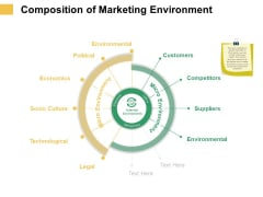 Micro Macro Environment Elements Composition Of Marketing Environment Ppt Ideas Samples PDF