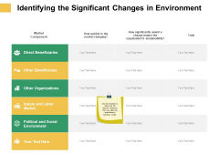 Micro Macro Environment Elements Identifying The Significant Changes In Environment Ppt File Background Image PDF