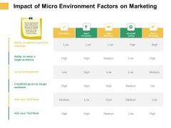Micro Macro Environment Elements Impact Of Micro Environment Factors On Marketing Ppt Styles Summary PDF