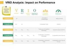 Micro Macro Environment Elements VRIO Analysis Impact On Performance Ppt Layouts Slide PDF