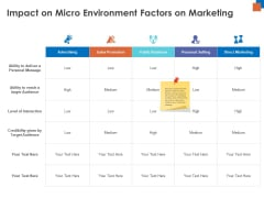 Micro Macro Environment Research Impact On Micro Environment Factors On Marketing Ppt Outline Elements PDF