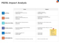 Micro Macro Environment Research PESTEL Impact Analysis Ppt File Templates PDF