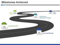 Milestones Achieved Ppt PowerPoint Presentation Deck