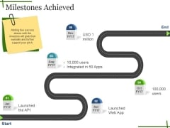 Milestones Achieved Ppt PowerPoint Presentation Infographics Background