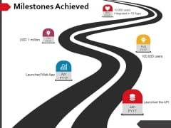 Milestones Achieved Ppt PowerPoint Presentation Inspiration Outfit