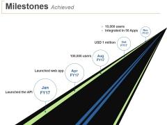 Milestones Achieved Ppt PowerPoint Presentation Slides Ideas