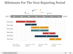 Milestones For The Next Reporting Period Ppt PowerPoint Presentation Layout