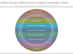 Military Decision Making Process Diagram Presentation Slides