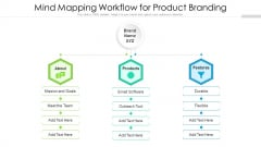 Mind Mapping Workflow For Product Branding Ppt Model Rules PDF