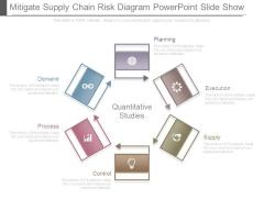 Mitigate Supply Chain Risk Diagram Powerpoint Slide Show