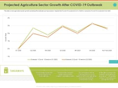 Mitigating Impact COVID Food Agriculture Sector Projected Agriculture Sector Growth After COVID 19 Outbreak Inspiration PDF