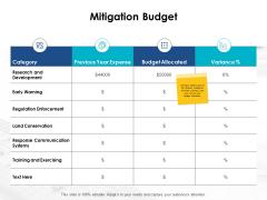 Mitigation Budget Communication Ppt PowerPoint Presentation Layouts Microsoft