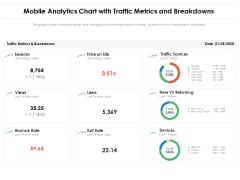 Mobile Analytics Chart With Traffic Metrics And Breakdowns Ppt PowerPoint Presentation Ideas Layout PDF