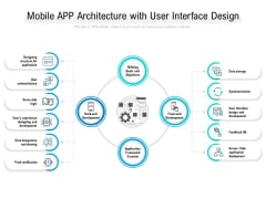 Mobile App Architecture With User Interface Design Ppt PowerPoint Presentation Pictures Examples