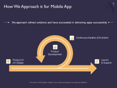 Mobile App Development How We Approach It For Ppt Portfolio Sample PDF